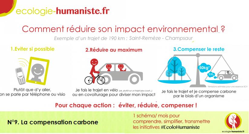 Ecologie humaniste, comment réduire son impact environnemental