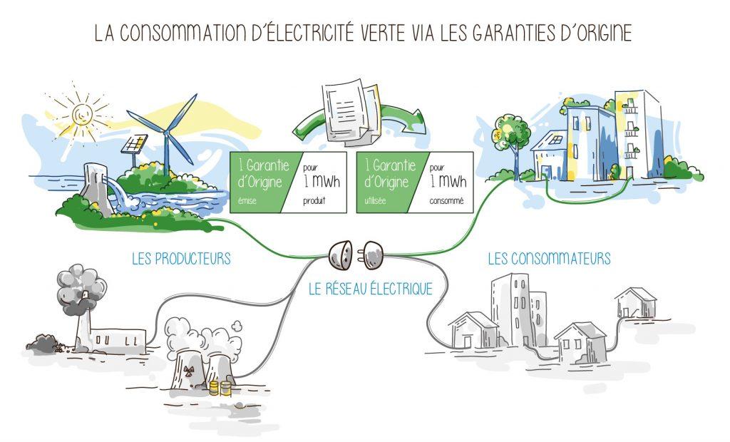 électricité verte : tout ce qu'il faut savoir QuiEstVert