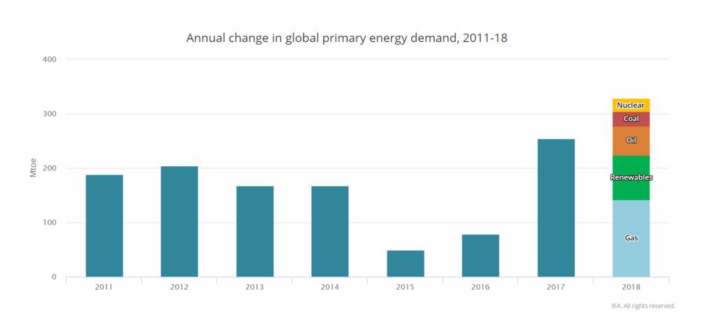 IAE rapport 2018 demande d'énergie primaire augmente