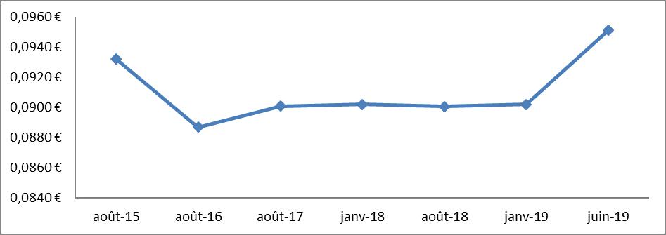 hausse du TRV graphique