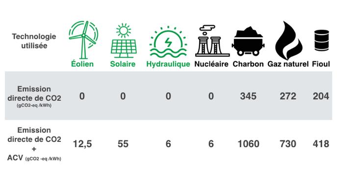 Emission directe de CO2
