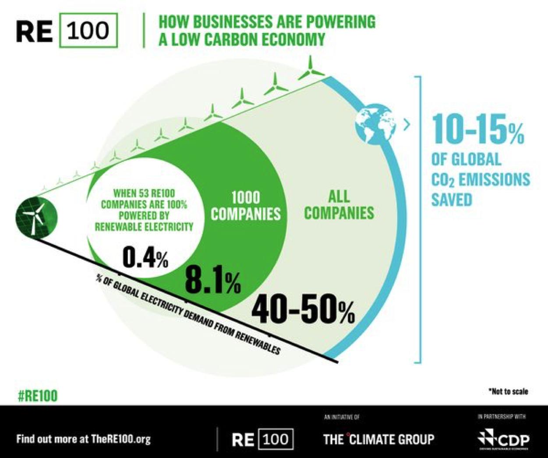 comment les entreprises financent une économie faible en carbone RE100