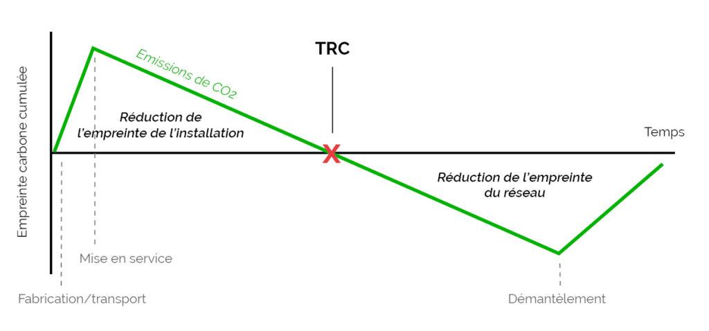Temps de retour carbone d'un panneau photovoltaïque