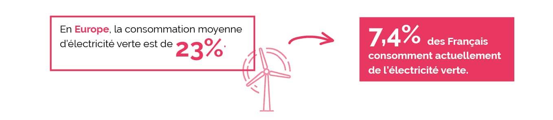 Quelle consommation d'électricité verte en europe et en france