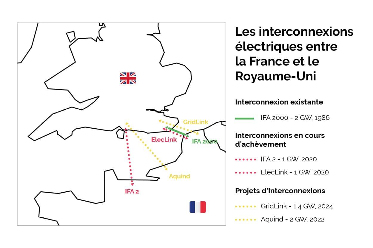 Les interconnexions électriques entre la france et le royaume uni
