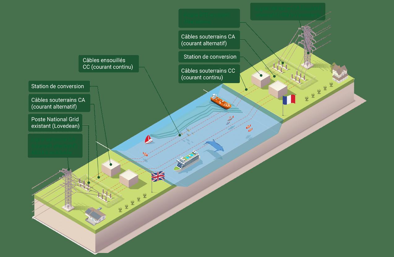 L'interconnexion sous marine aquind entre la Grande Bretagne et la France