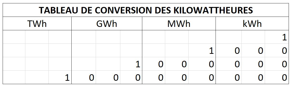 tableau de conversion des kilowattheures