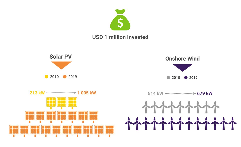 Capacité de production des énergies renouvelables pour un même investissement