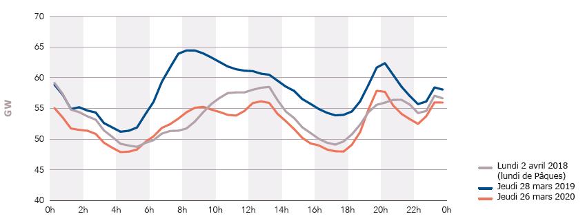 la consommation journalière d'électricité pendant la crise du COVID19