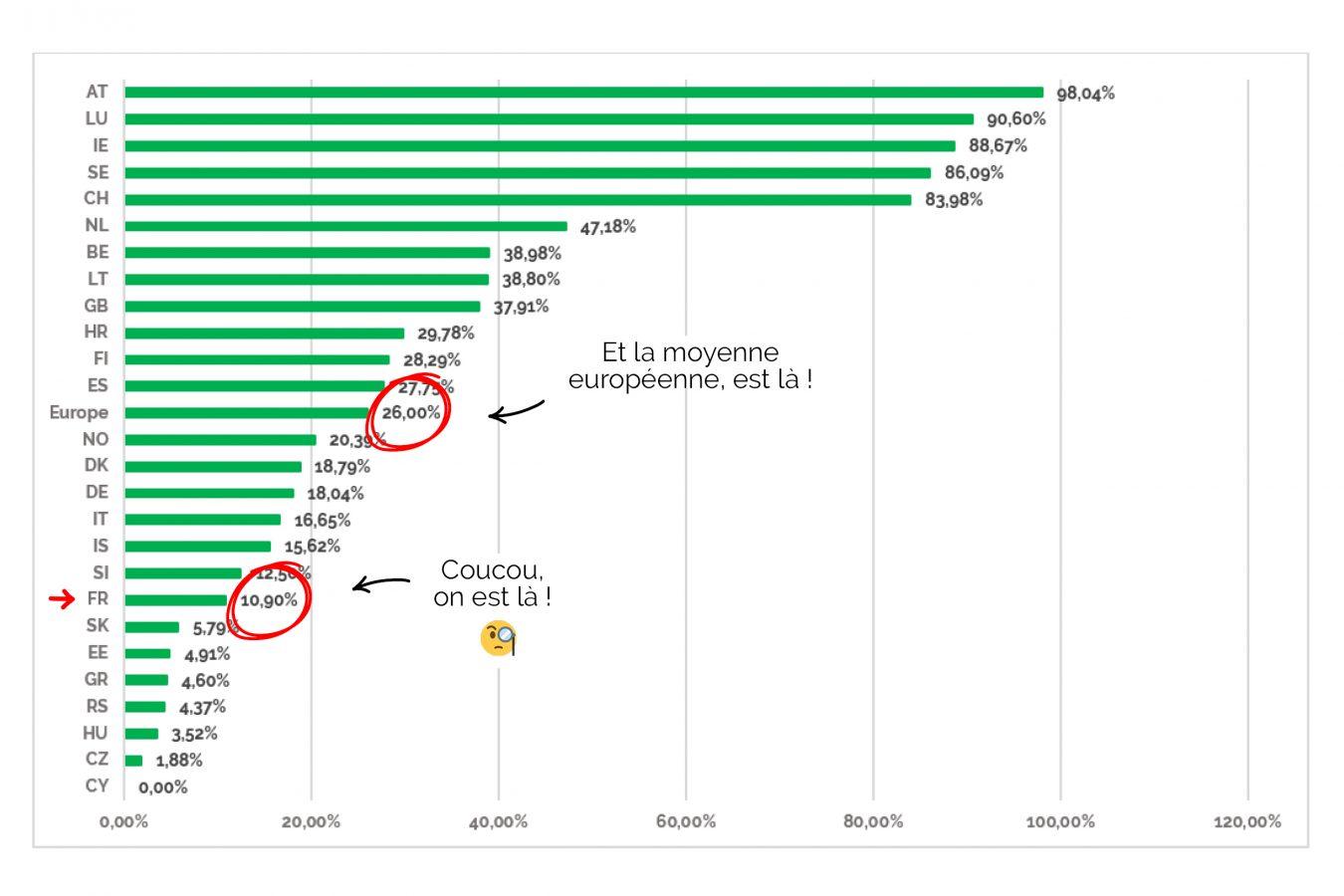 Taux de consommation volontaire d'électricité verte en Europe