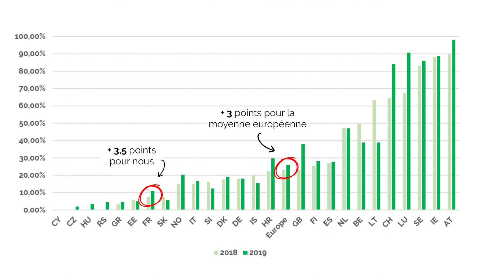 Quelle évolution de la consommation d'électricité verte en europe ?