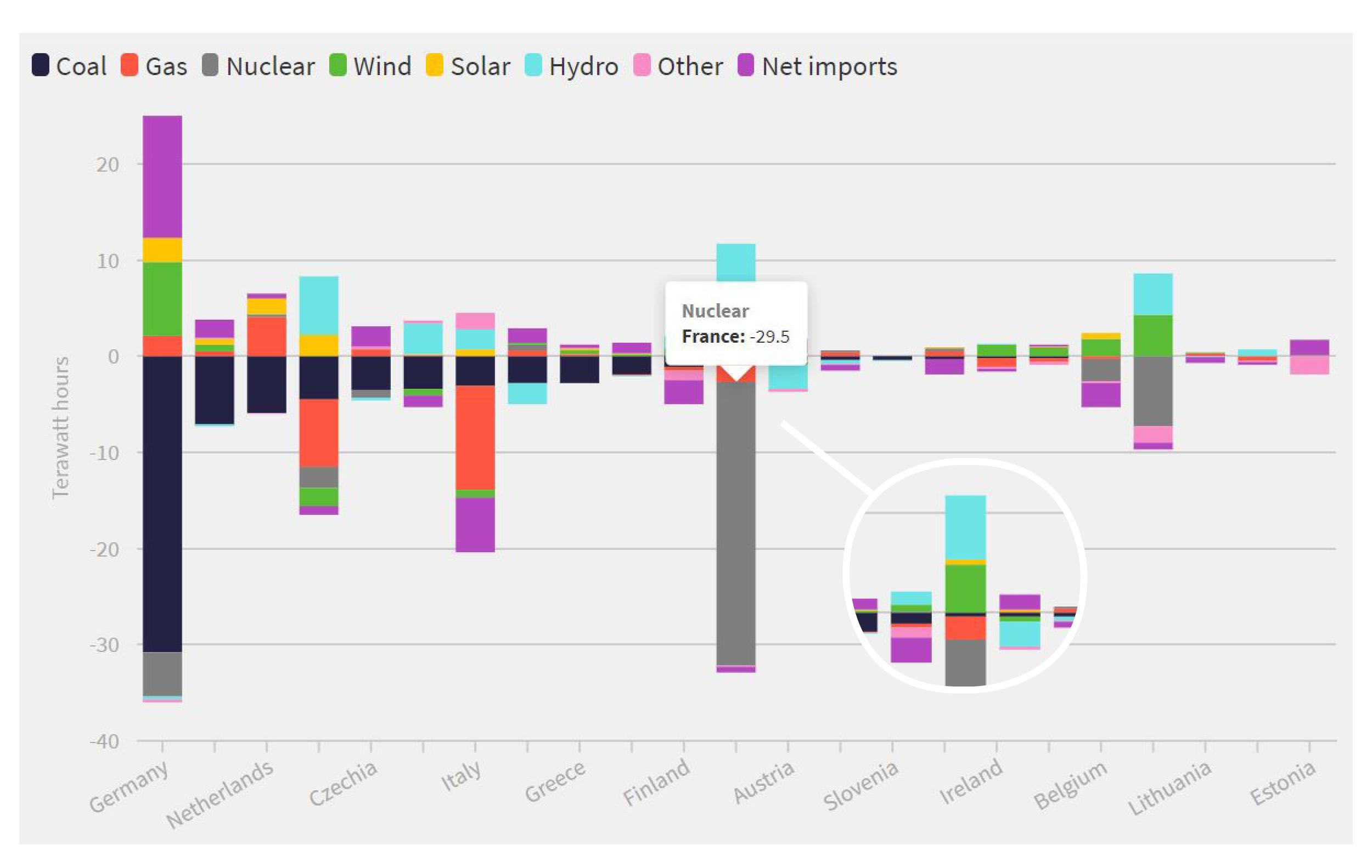 Evolution de la production d'électricité selon les énergies en europe